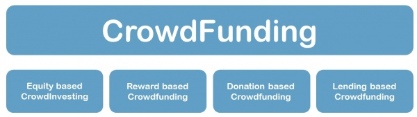 Arten des CrowdFundings